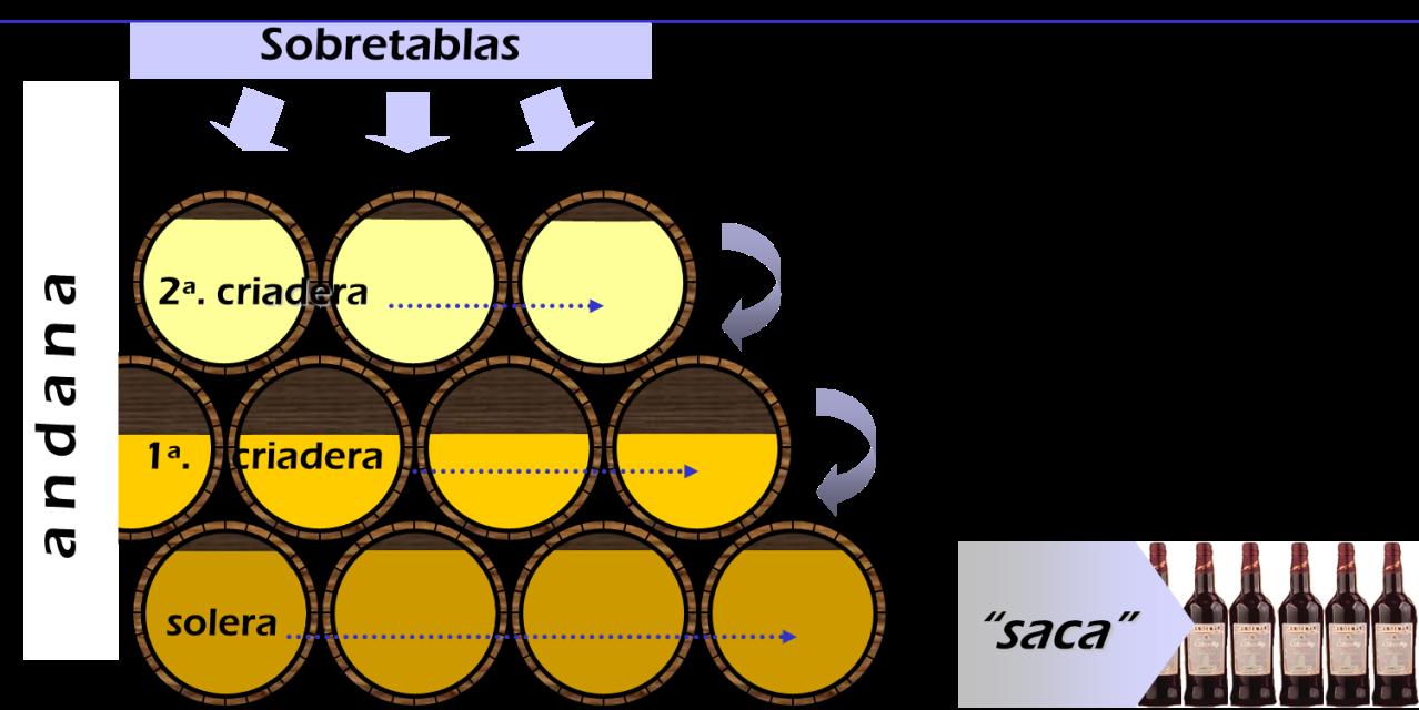 Solera System