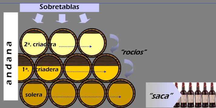 solera-system