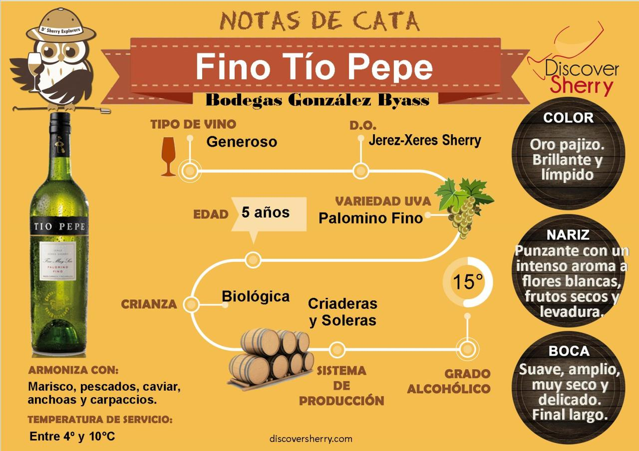 Notas de Cata D´Sherry Explorers: Fino Tío Pepe.  D´Sherry Explorers´Tasting Notes: Fino TíoPepe