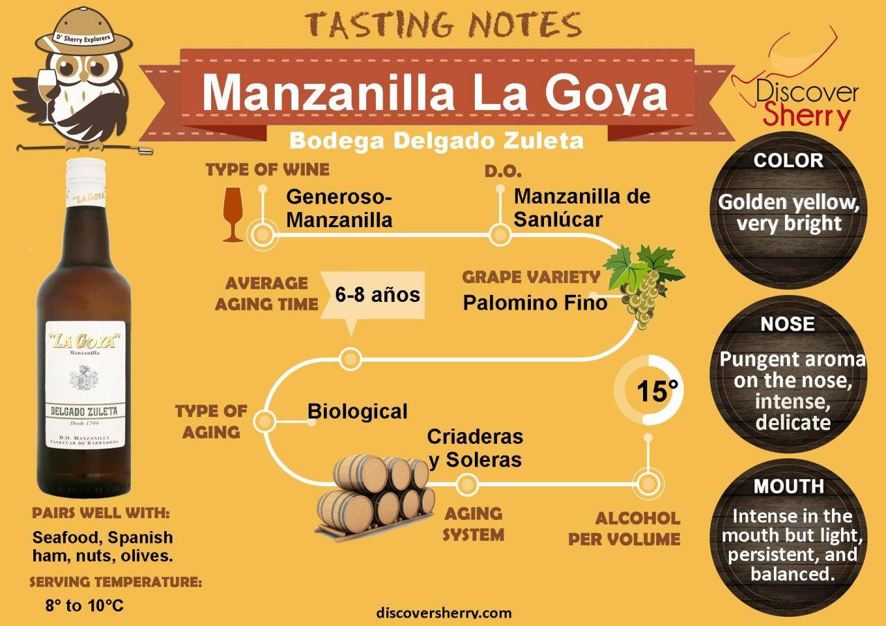 Tasting Notes/Notas de cata: Manzanilla La Goya, Bodega DelgadoZuleta